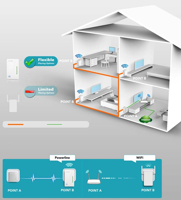Unit TP-Link<br />