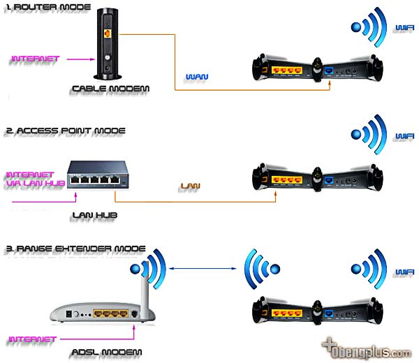 Cara kerja TL-WR941HP untuk Wireless Router Wireless Range