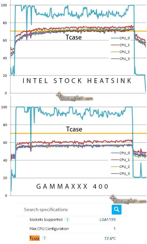 Gammaxx 400 review and test compare stock heatsink