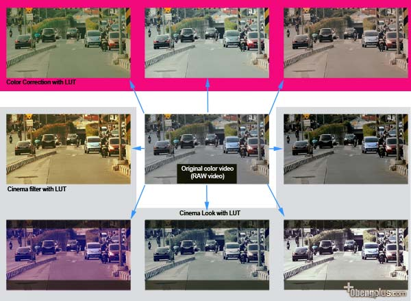Fungsi LUT Lookup Table Color untuk video