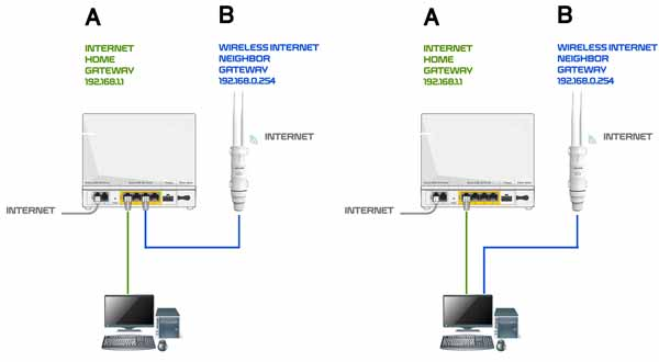 Diagram 2 LAN 2 internet ke 1 WIFI Router