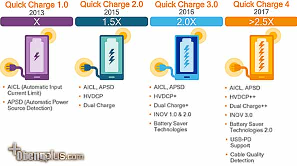 Perbedaan Quick Charger qc1.0 vs qc2.0 vs wc3.0 vs qc4.0 vs qc4+