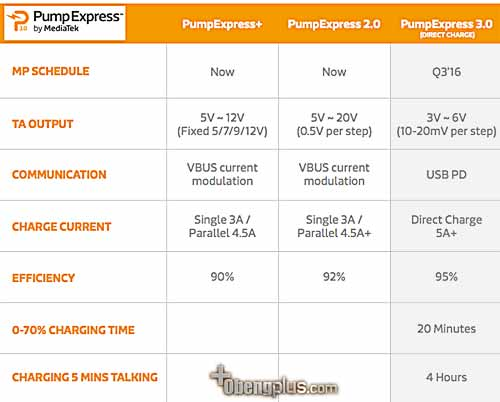 Mediatek PumpExpress - 2016 PumpExpress 3.0