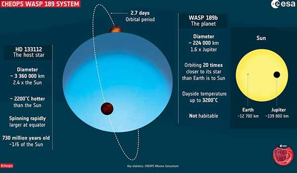 Planet Wasp-189b planet sebsar Jupiter yang panas