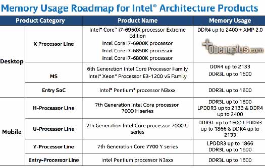 Intel Kaby Lake Roadmap 2016