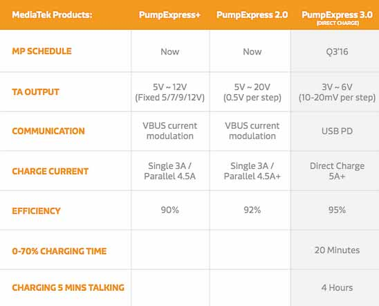 MediaTek Pump Express 3.0 vs PumpExpress 2.0