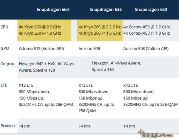 Snapdragon 660 core Kyro 14nm