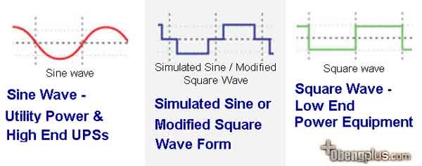 Arus listrik UPS Sine Wave vs UPS Square Wave vs UPS Simulation Sine Wave