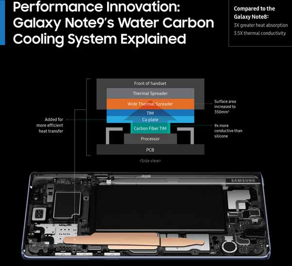 Samsung Galaxy Note 9 Water Carbon Cooling System