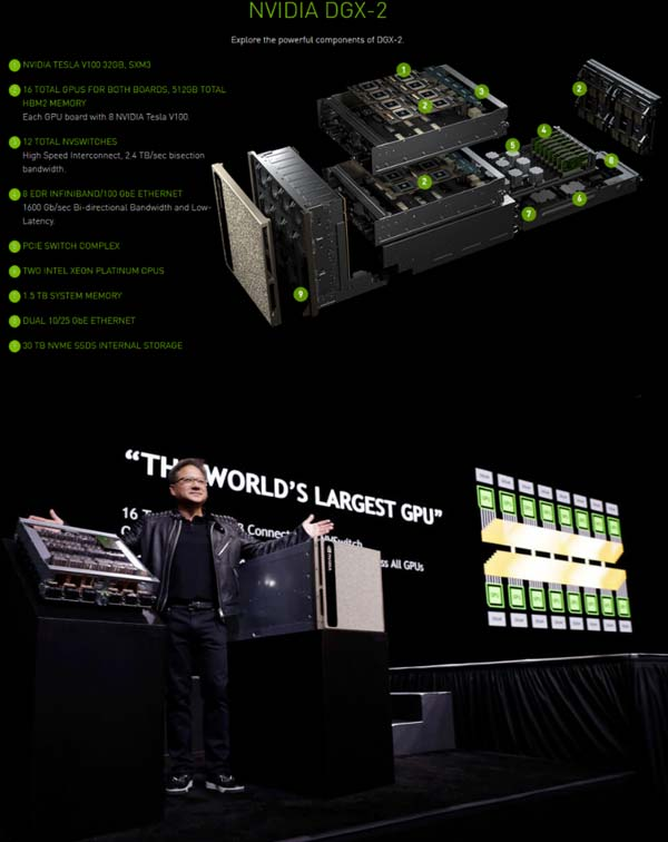 Supercomputer Nvidia DGX-2